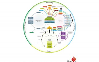Food System Map