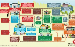 The role of local government in supporting community food security